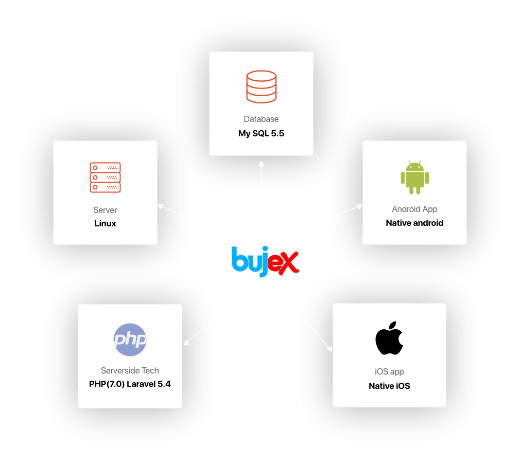Bujex Technology Stack