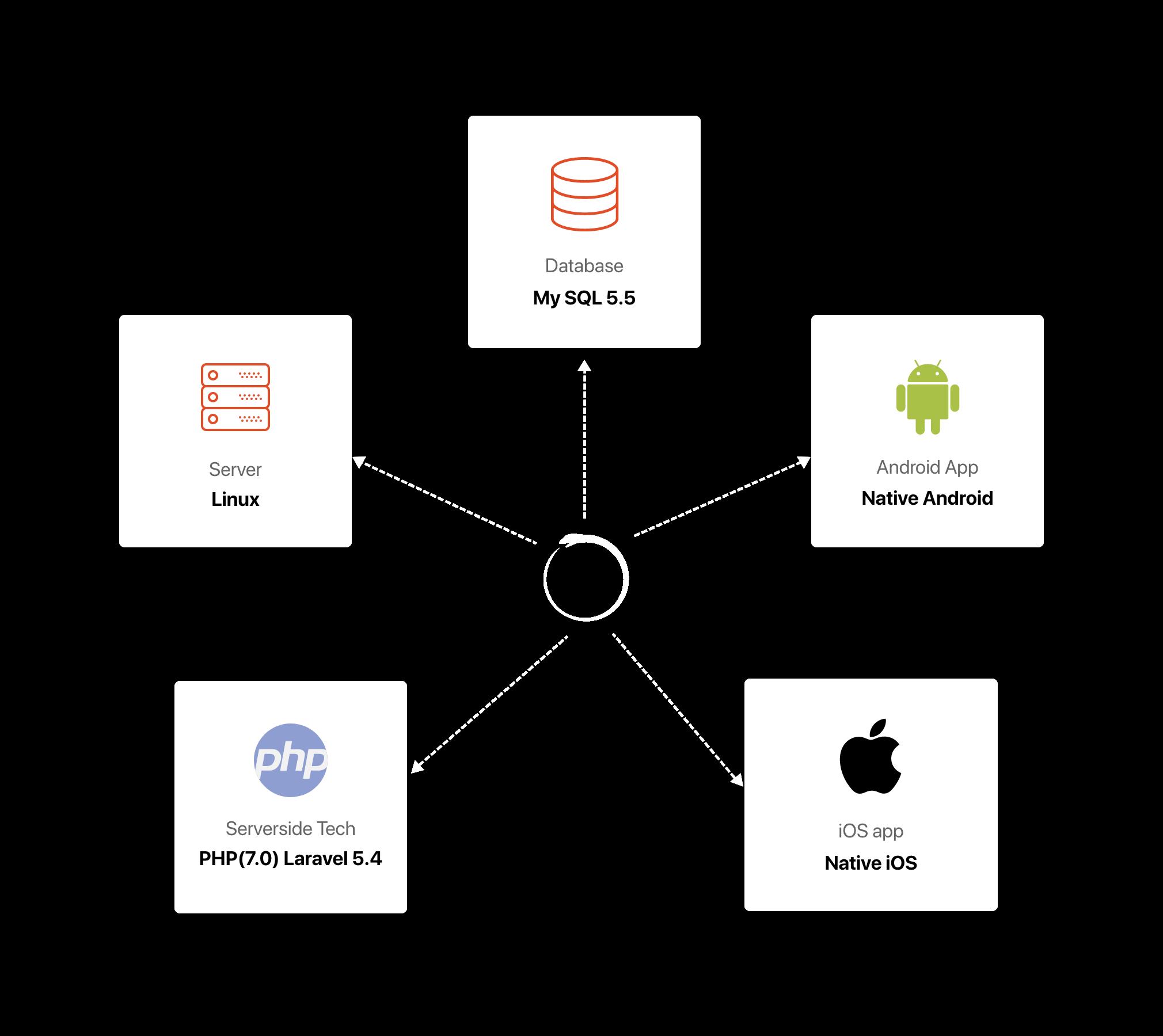 Meya Technology Stack
