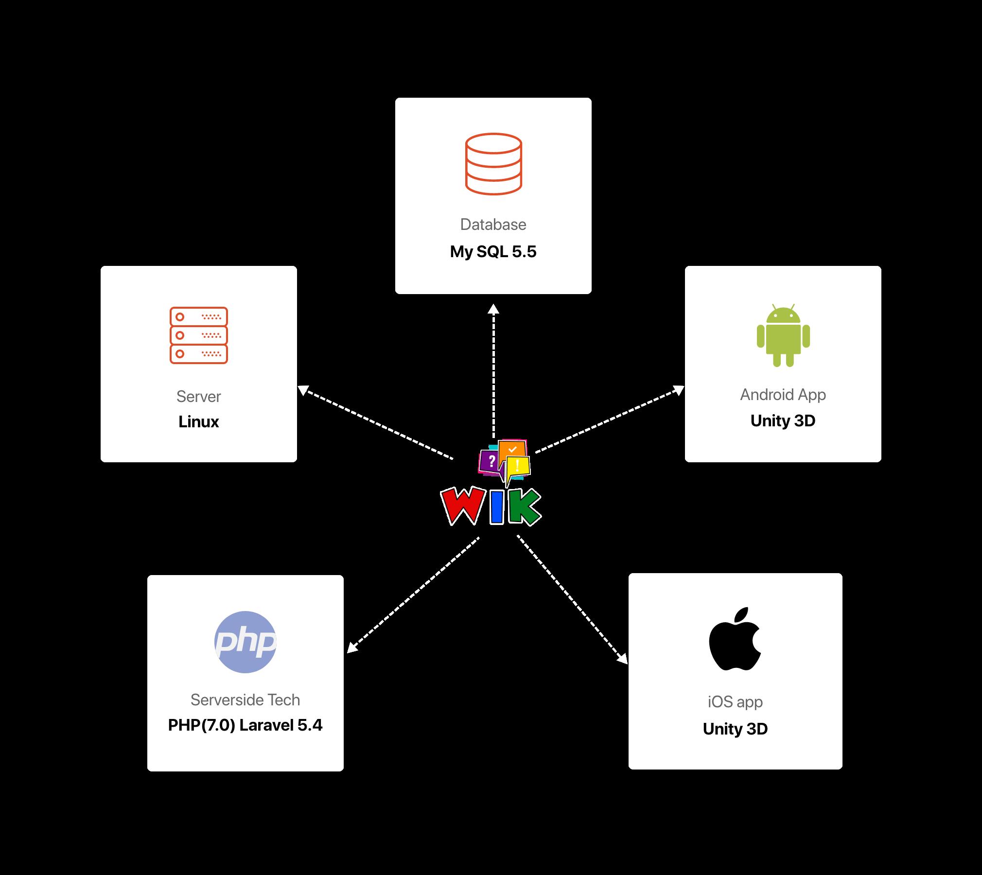 WIK Technology Stack